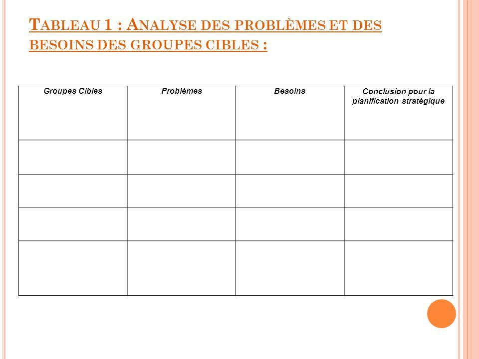 Tableau 1 : Analyse des problèmes et des besoins des groupes cibles :