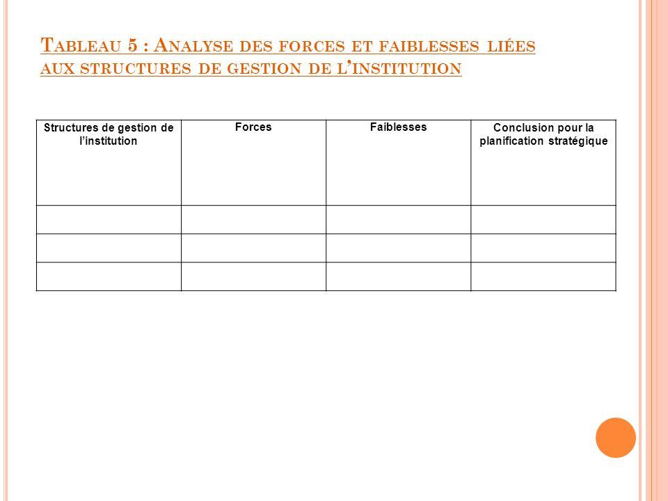 Tableau 5 : Analyse des forces et faiblesses liées aux structures de gestion de l'institution