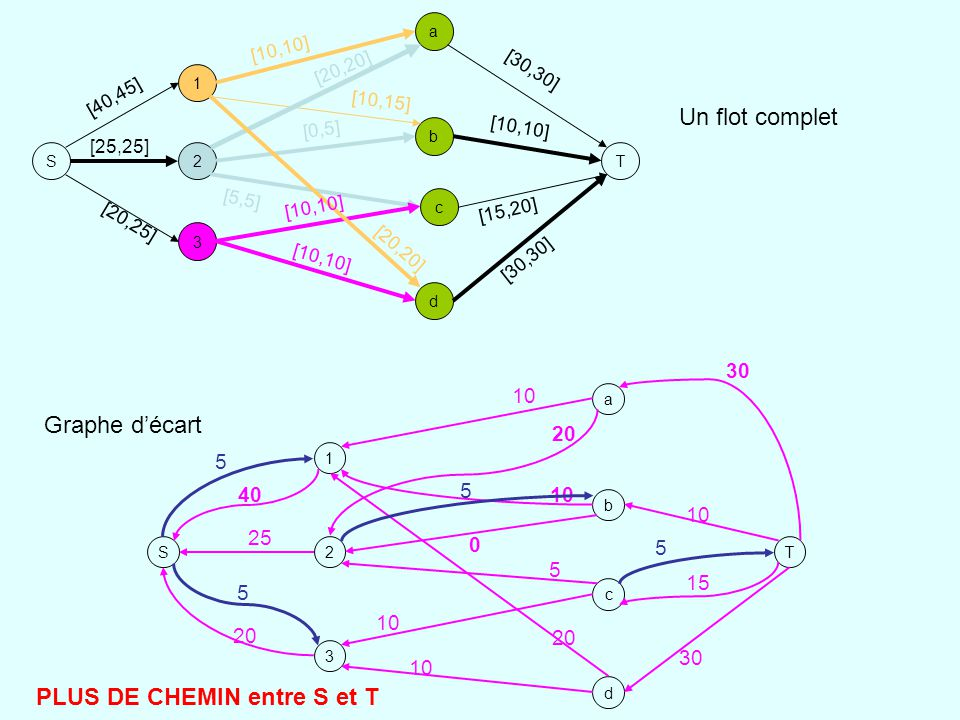 PLUS DE CHEMIN entre S et T
