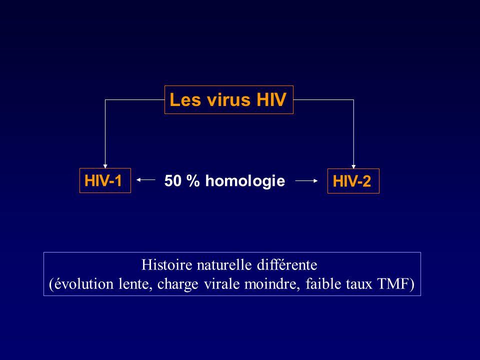 Les virus HIV HIV-1 50 % homologie HIV-2 Histoire naturelle différente