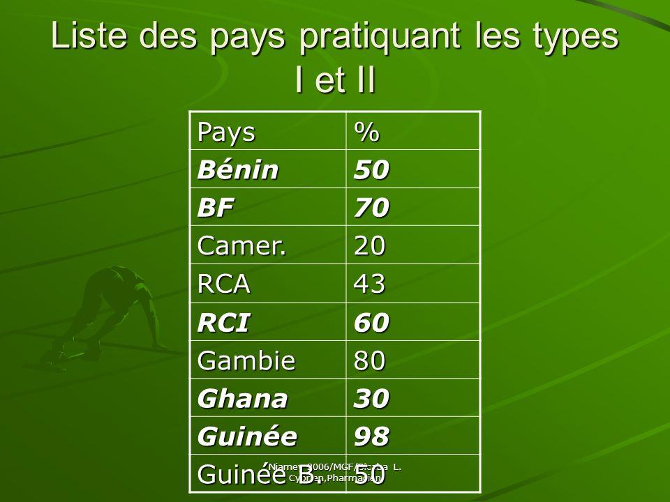 Liste des pays pratiquant les types I et II