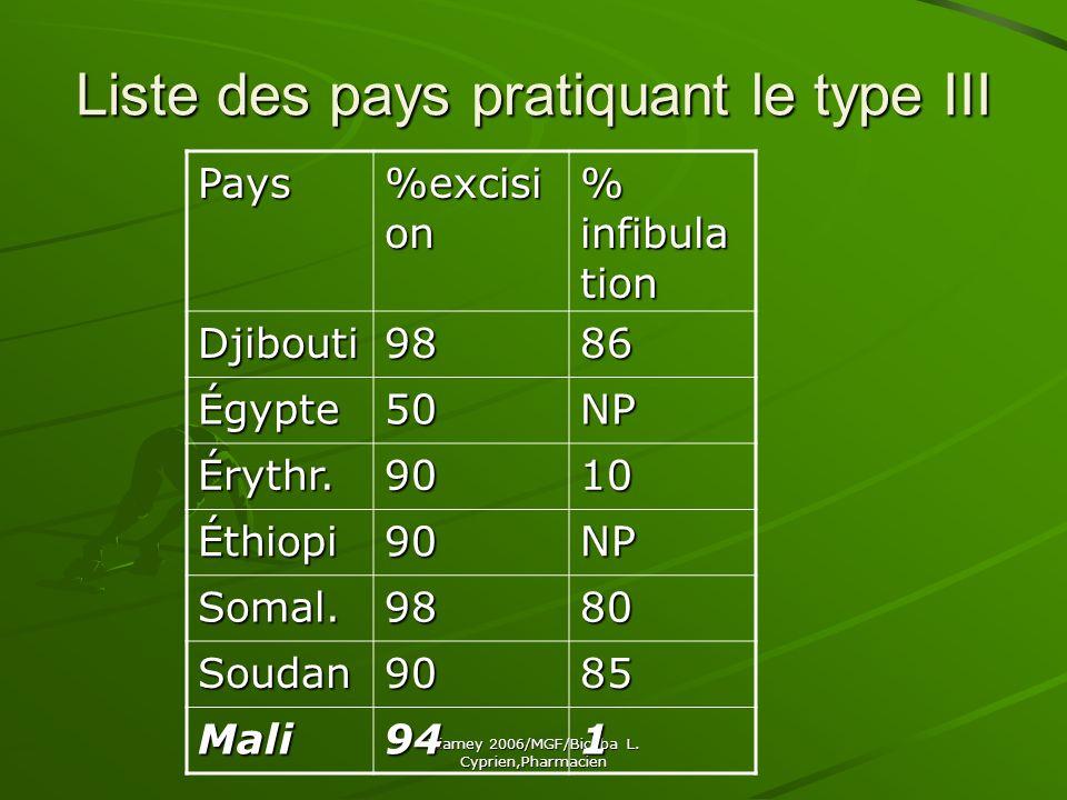 Liste des pays pratiquant le type III