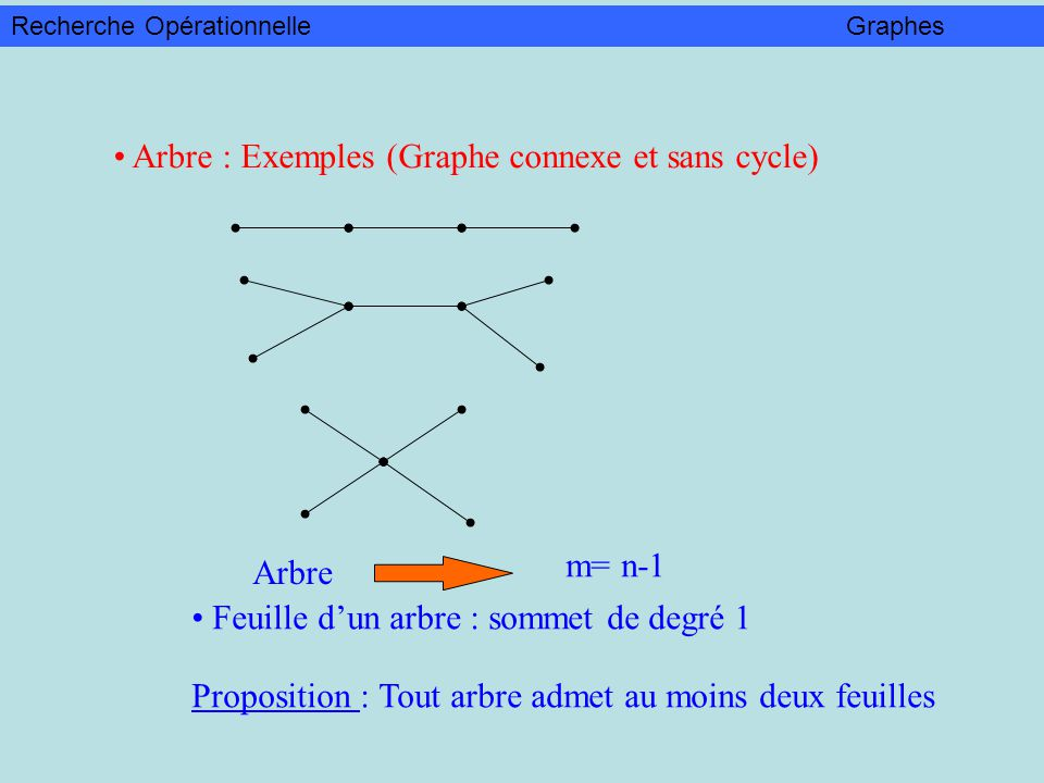 Arbre : Exemples (Graphe connexe et sans cycle)