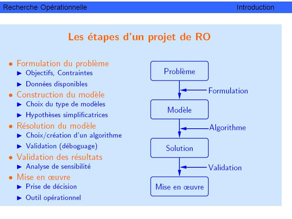 Recherche Opérationnelle Introduction