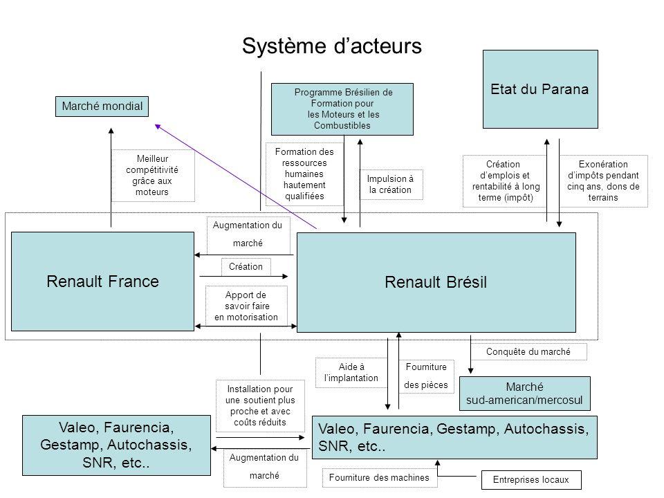 Système d'acteurs Renault France Renault Brésil Etat du Parana