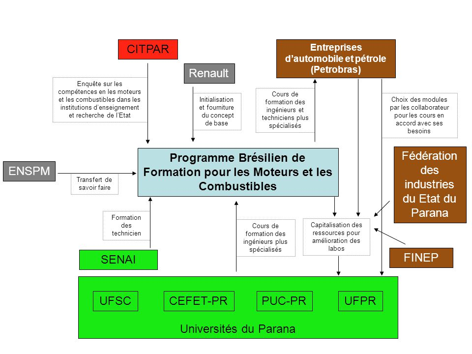 Programme Brésilien de Formation pour les Moteurs et les Combustibles