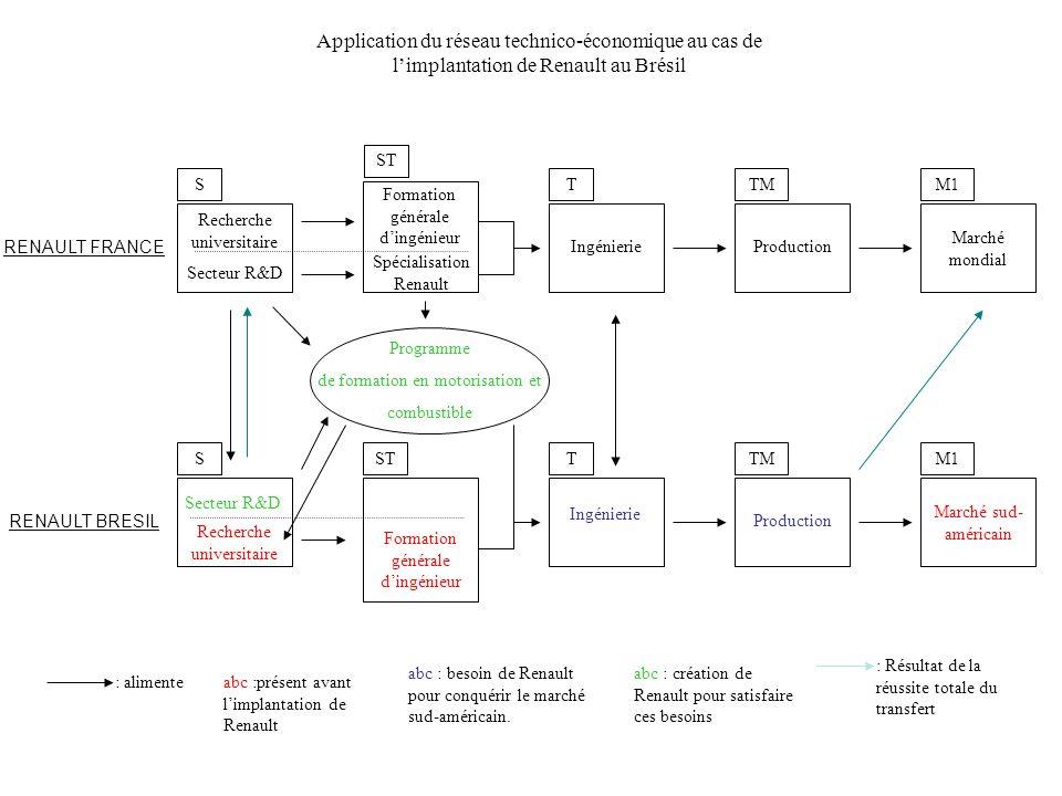 Application du réseau technico-économique au cas de l'implantation de Renault au Brésil