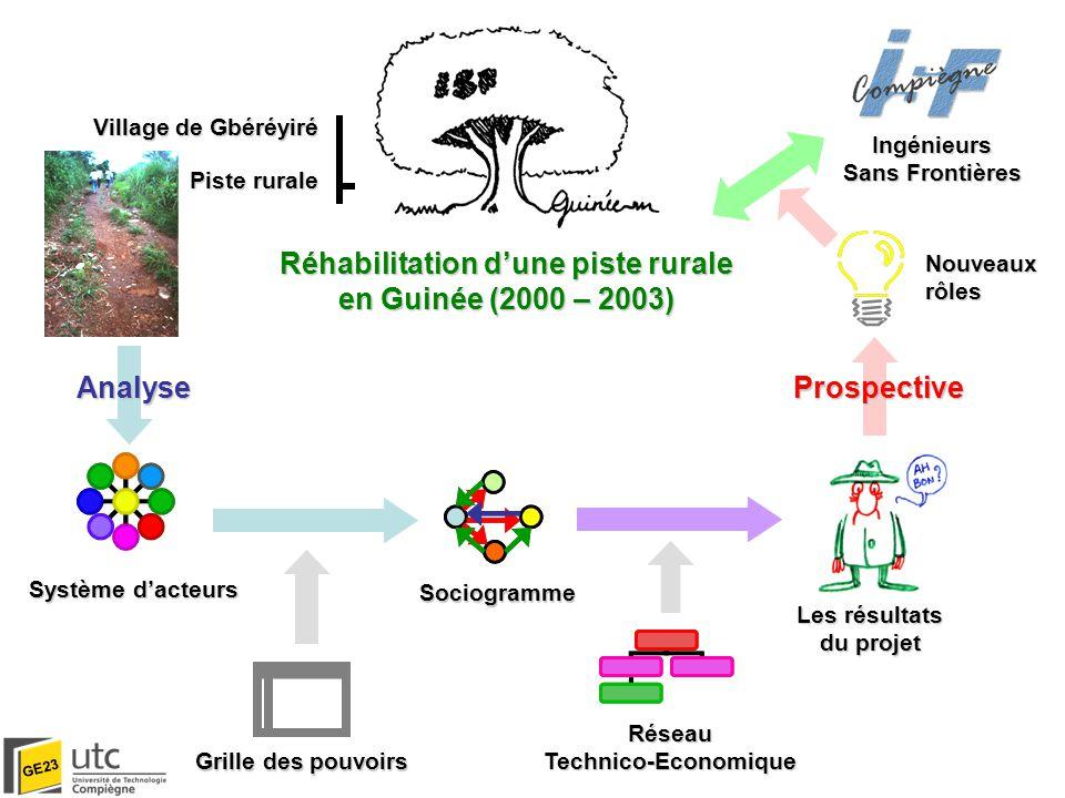Plan Réhabilitation d'une piste rurale en Guinée (2000 – 2003) Analyse