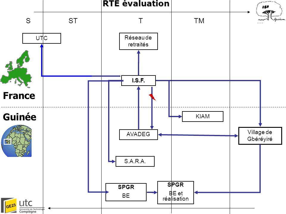 RTE évaluation France Guinée RTE évaluation S ST T TM M UTC