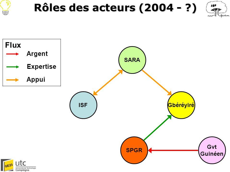 Rôles des acteurs (2004 - ) Flux Argent Expertise Appui SARA ISF