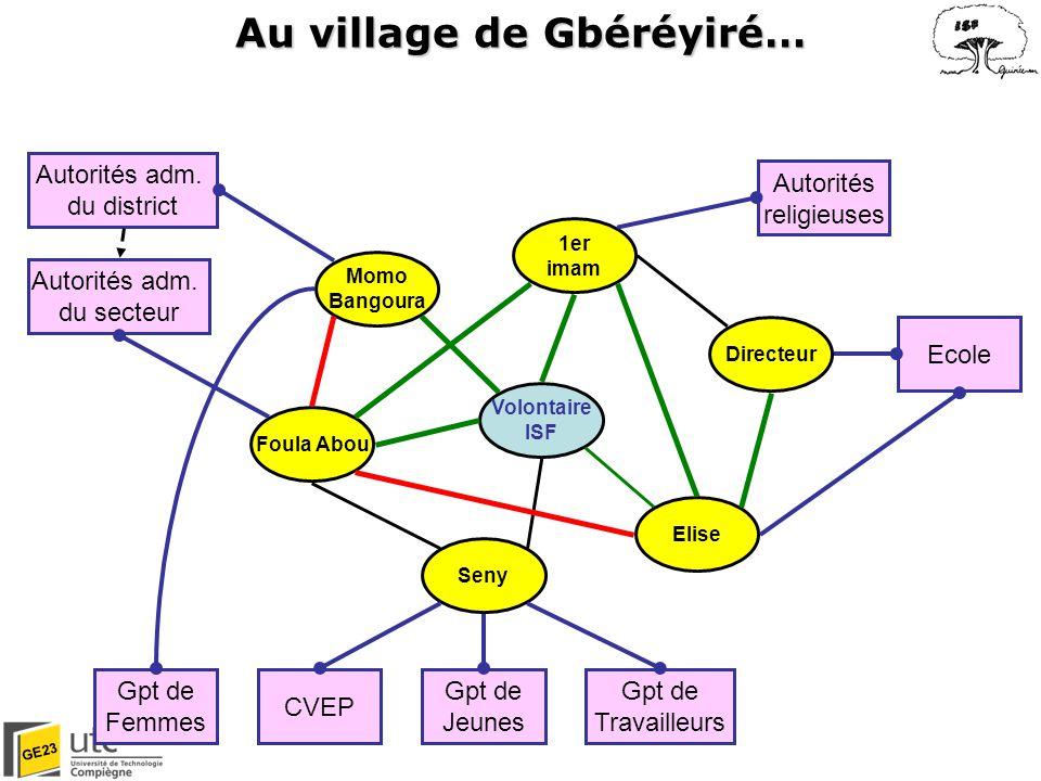 Au village de Gbéréyiré…