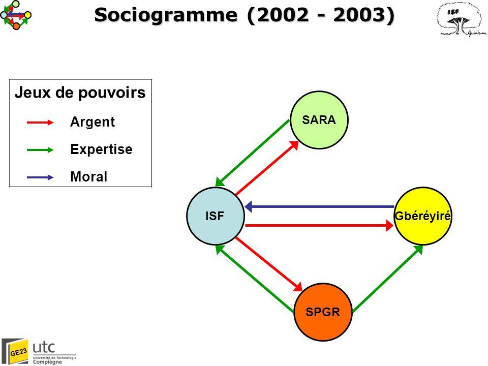 Sociogramme (2002 - 2003) Jeux de pouvoirs Argent Expertise Moral SARA