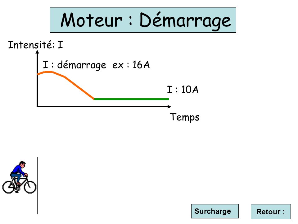 Moteur : Démarrage Intensité: I I : démarrage ex : 16A I : 10A Temps