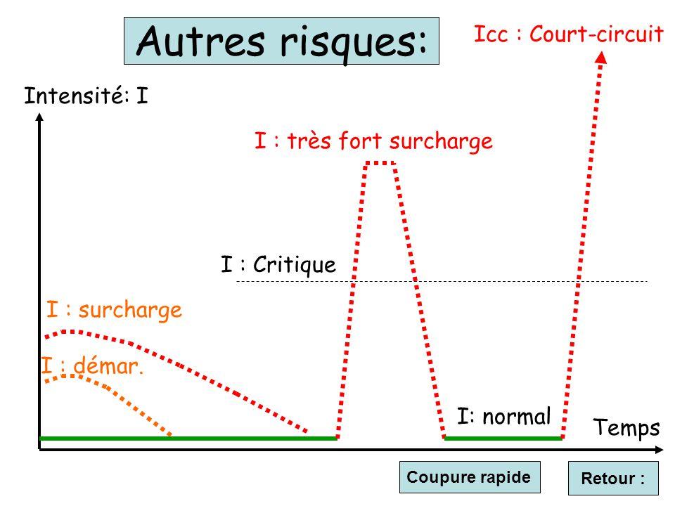 Autres risques: Icc : Court-circuit Intensité: I