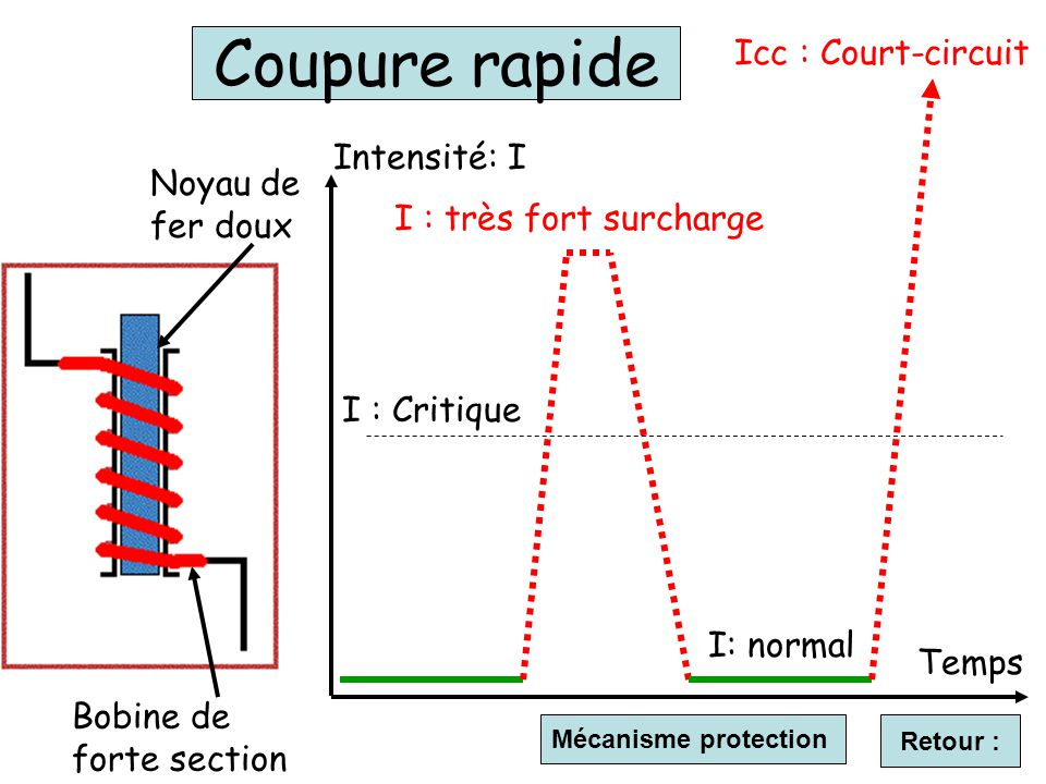 Coupure rapide Icc : Court-circuit Intensité: I Noyau de fer doux