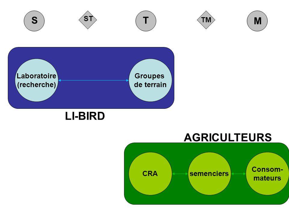 LI-BIRD AGRICULTEURS S T M TM ST Laboratoire (recherche) Groupes