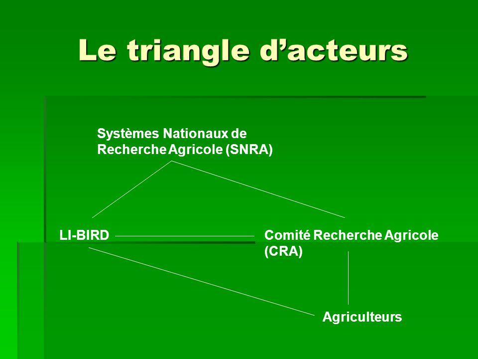Le triangle d'acteurs Systèmes Nationaux de Recherche Agricole (SNRA)