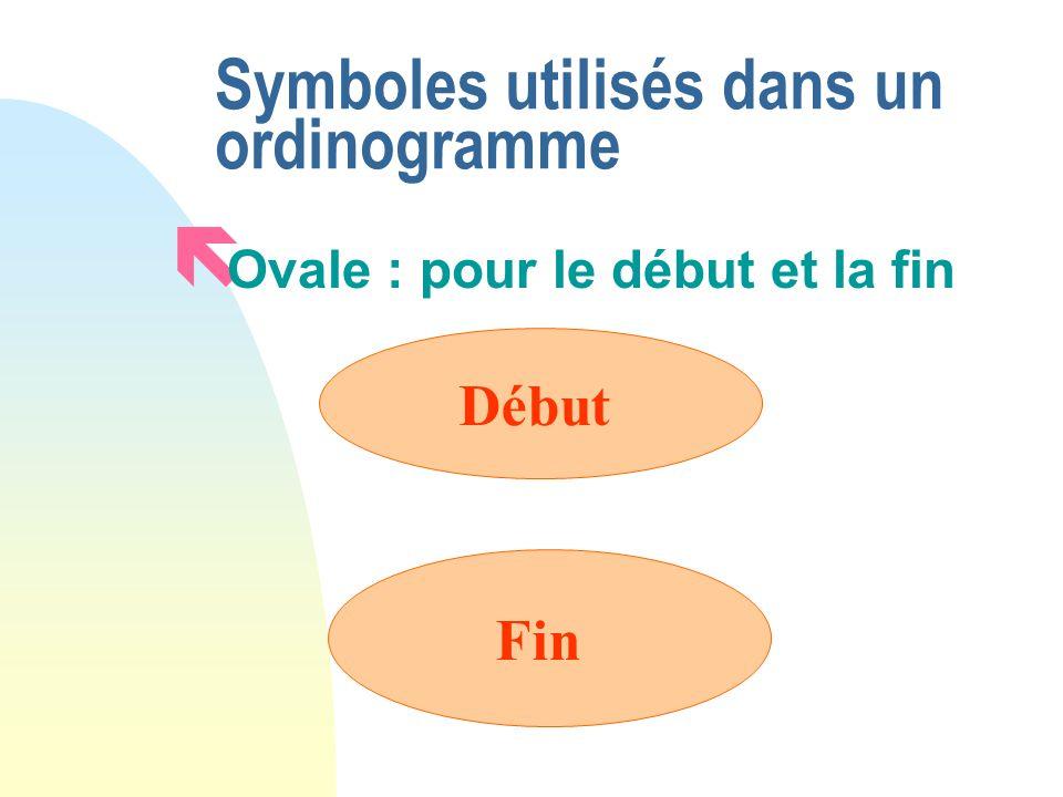 Symboles utilisés dans un ordinogramme