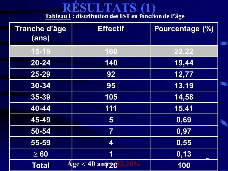 Tableau I : distribution des IST en fonction de l'âge