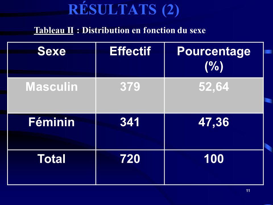 RÉSULTATS (2) Sexe Effectif Pourcentage (%) Masculin 379 52,64 Féminin