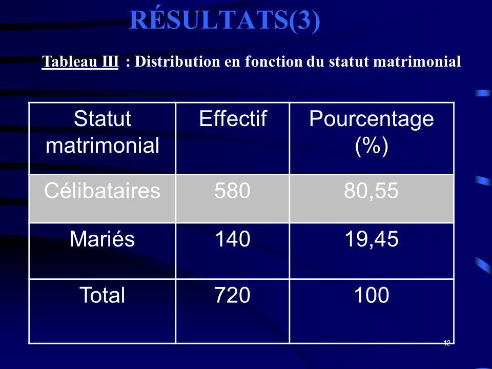 RÉSULTATS(3) Statut matrimonial Effectif Pourcentage (%) Célibataires