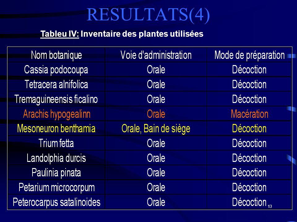 RESULTATS(4) Tableu IV: Inventaire des plantes utilisées
