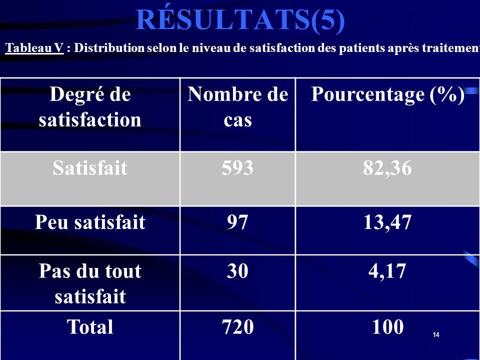RÉSULTATS(5) Degré de satisfaction Nombre de cas Pourcentage (%)