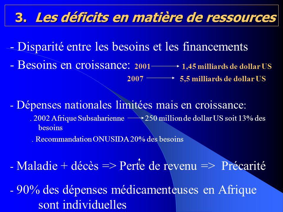 3. Les déficits en matière de ressources