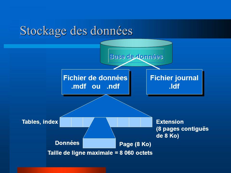 Stockage des données Fichier de données .mdf ou .ndf