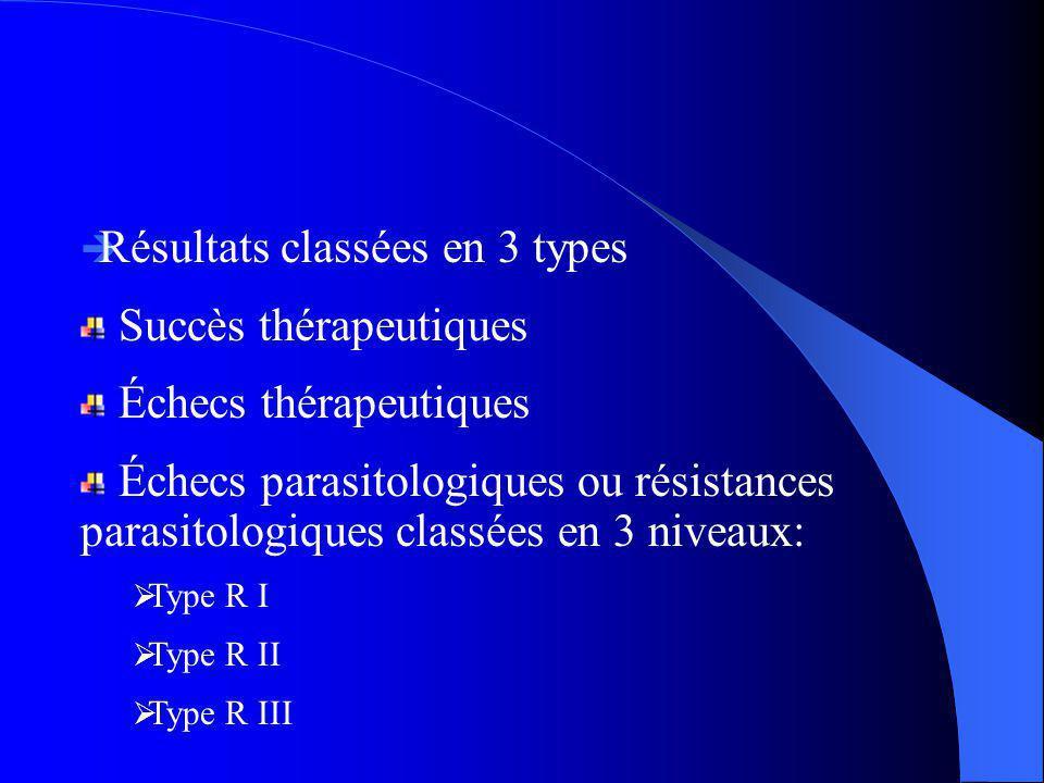 Résultats classées en 3 types Succès thérapeutiques
