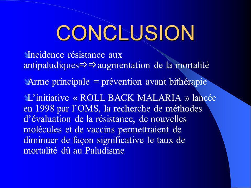 CONCLUSION Incidence résistance aux antipaludiquesaugmentation de la mortalité. Arme principale = prévention avant bithérapie.