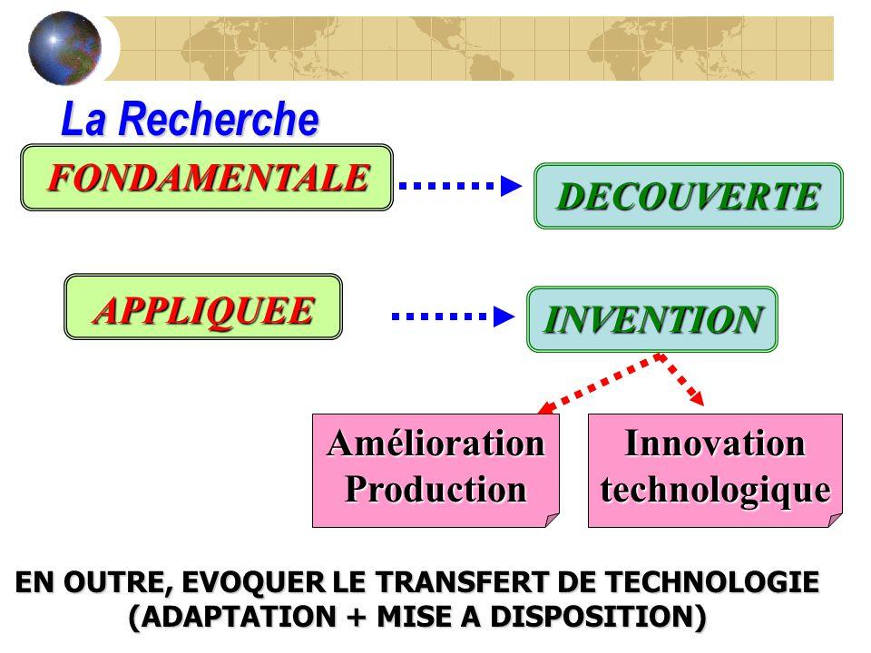 Amélioration Production Innovation technologique