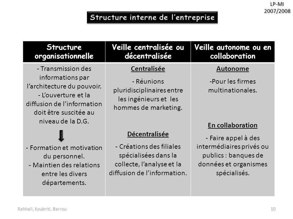 Structure interne de l'entreprise Structure organisationnelle