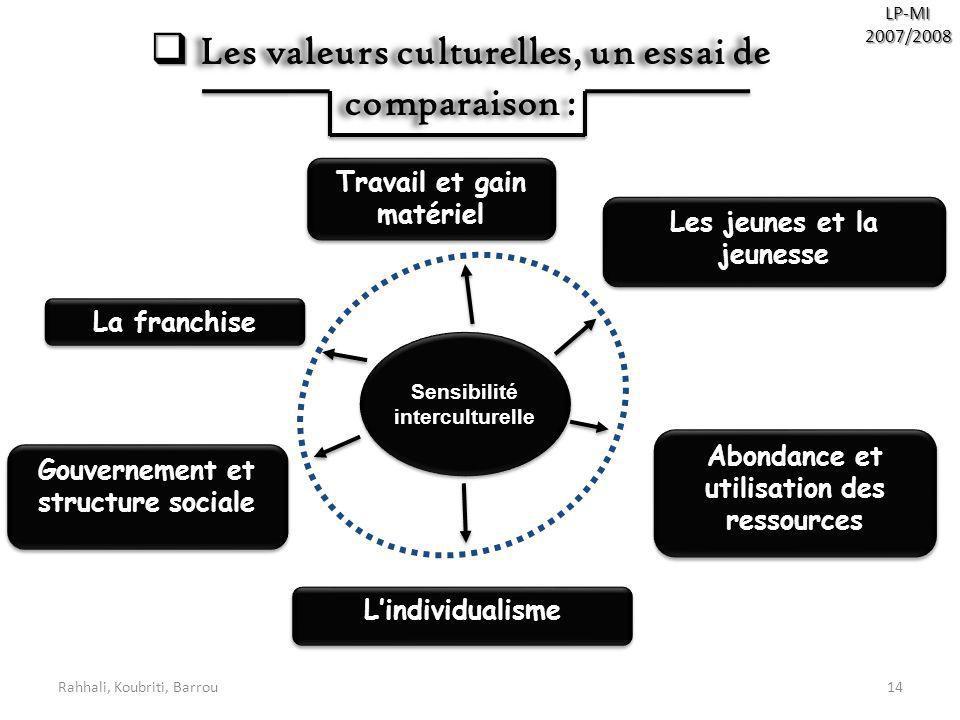 Les valeurs culturelles, un essai de comparaison :