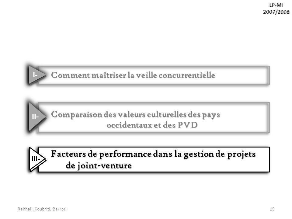 de joint-venture Comment maîtriser la veille concurrentielle