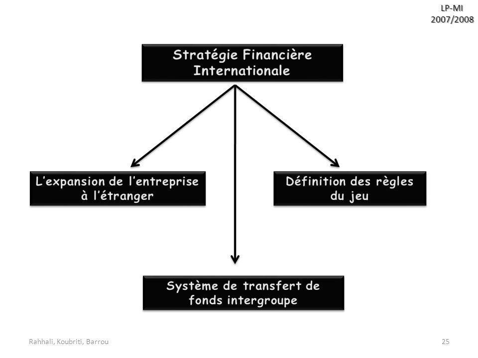 Stratégie Financière Internationale