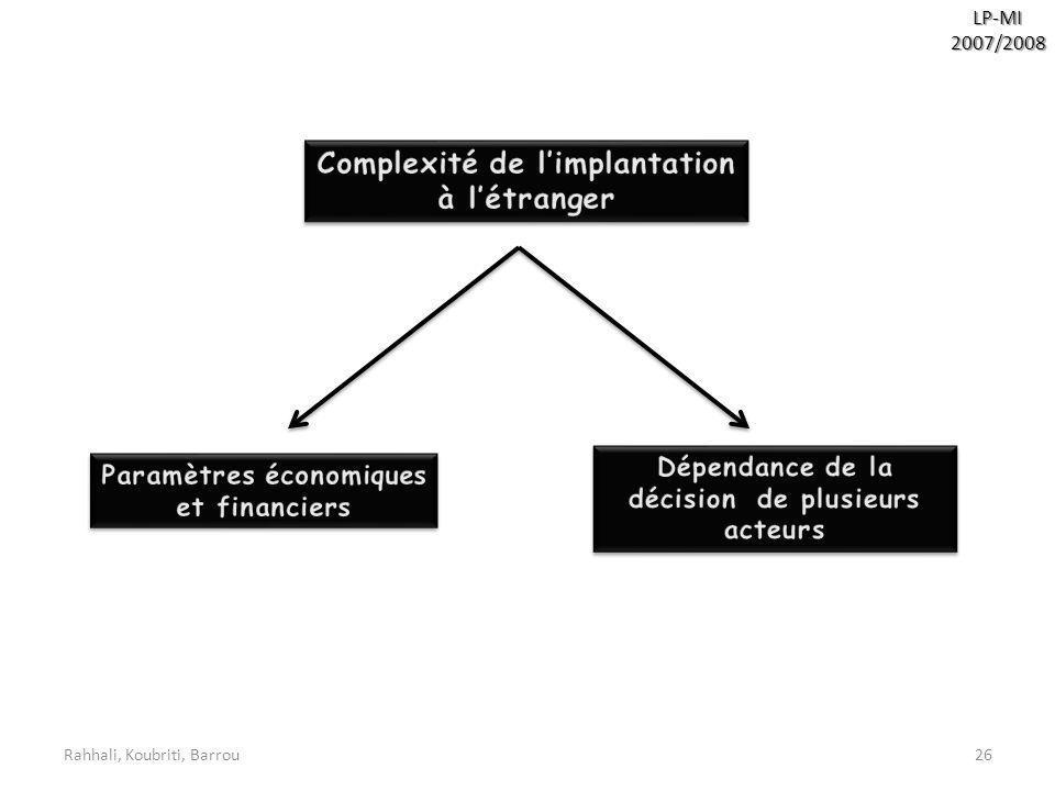 Complexité de l'implantation à l'étranger