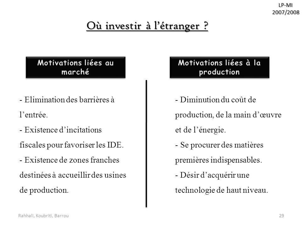 Motivations liées au marché Motivations liées à la production