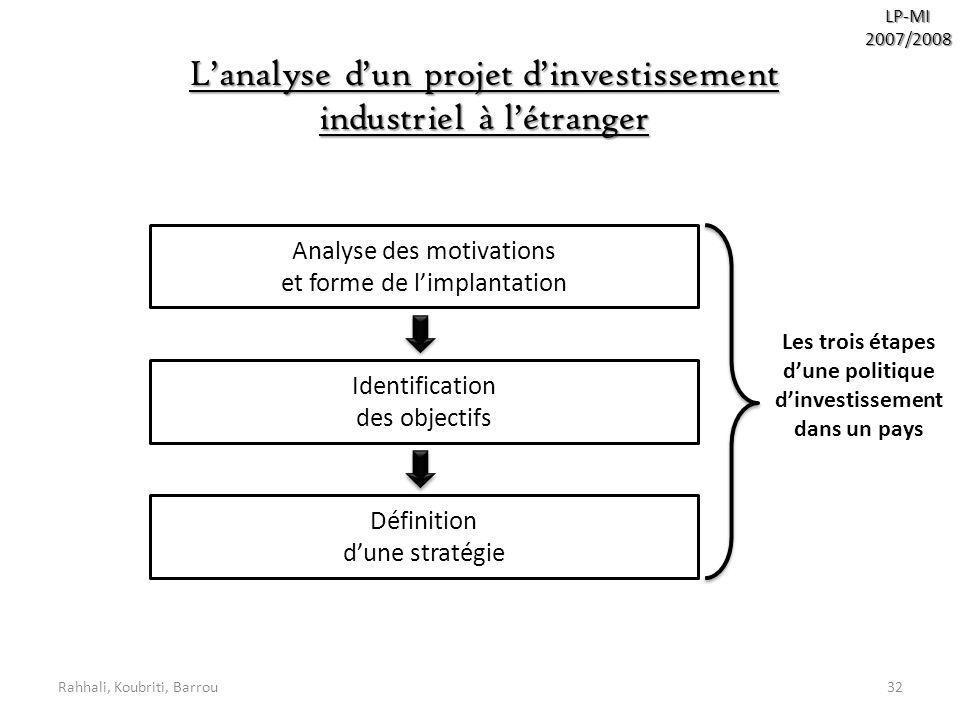 Les trois étapes d'une politique d'investissement dans un pays