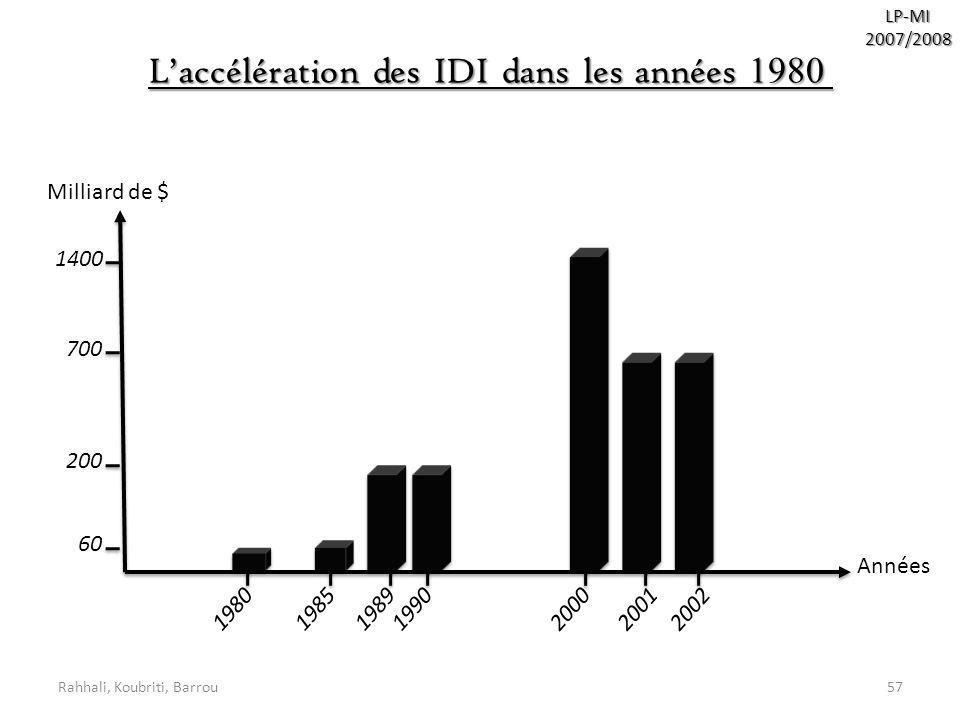 L'accélération des IDI dans les années 1980