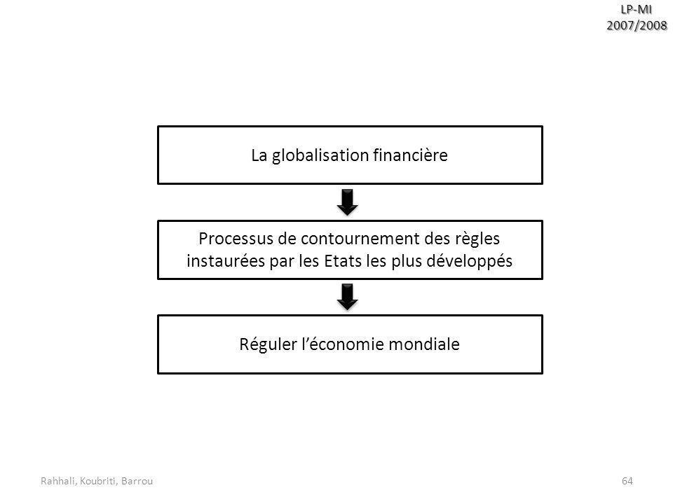 La globalisation financière