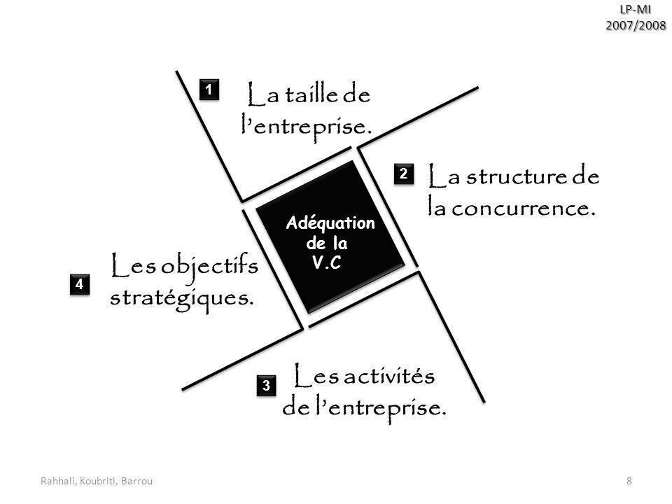 La structure de la concurrence.