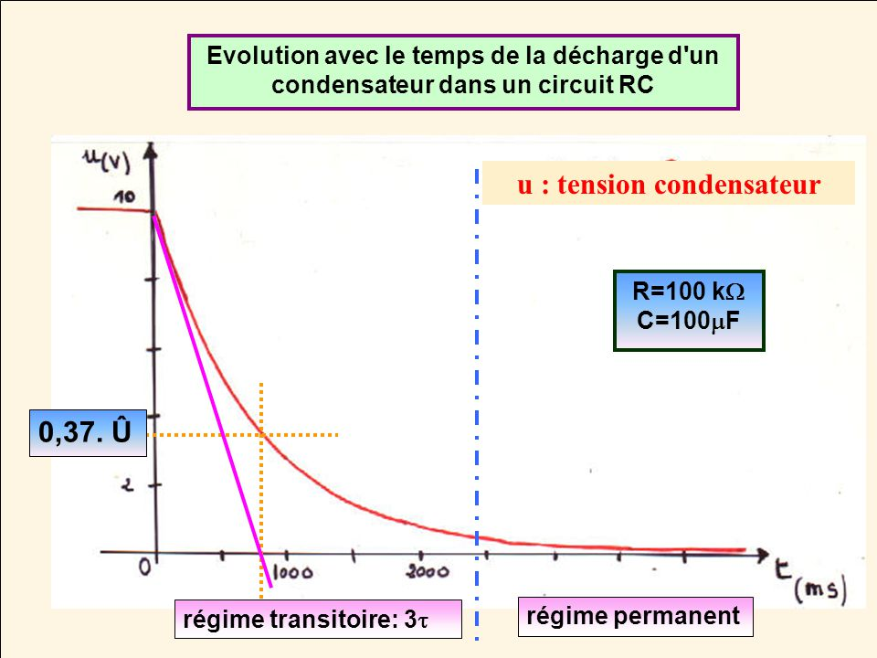 u : tension condensateur