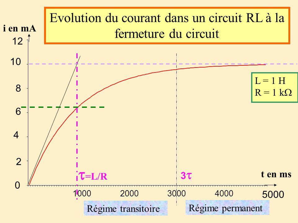 Evolution du courant dans un circuit RL à la fermeture du circuit.