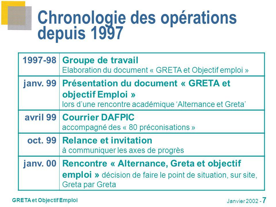 Chronologie des opérations depuis 1997