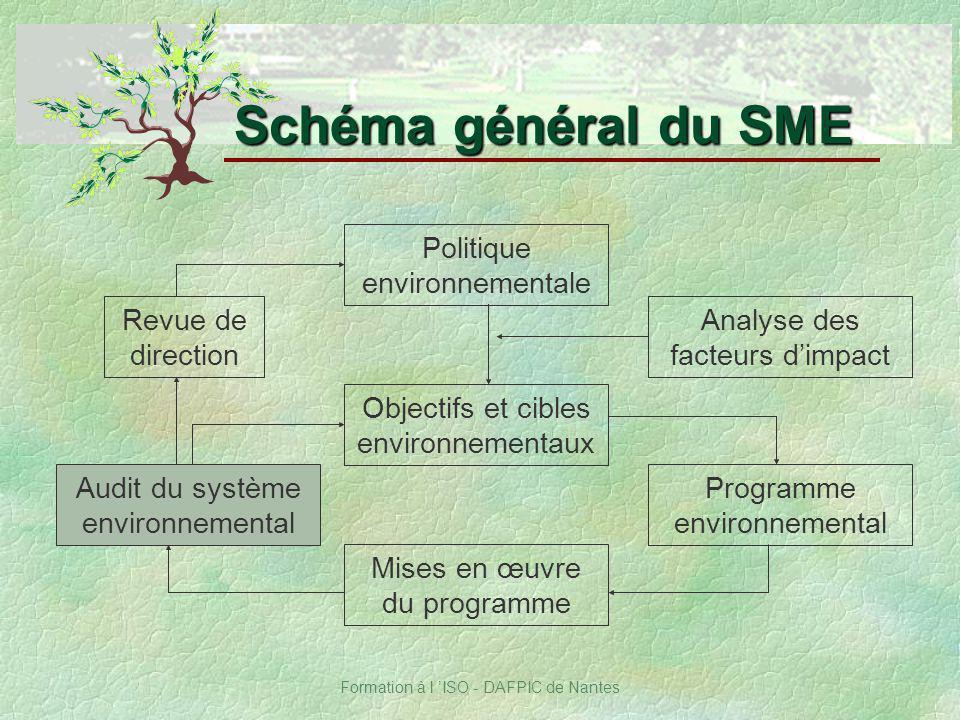 Schéma général du SME Politique environnementale Revue de direction