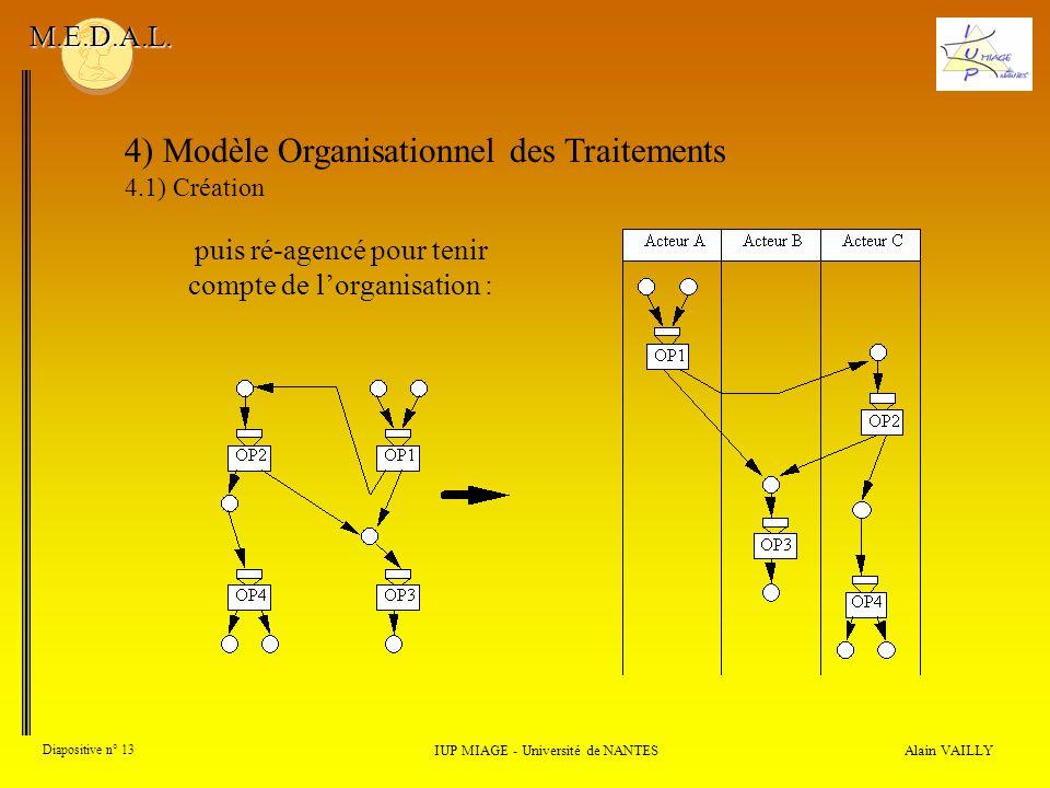 4) Modèle Organisationnel des Traitements