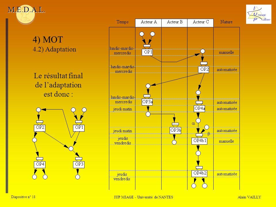4) MOT M.E.D.A.L. Le résultat final de l'adaptation est donc :