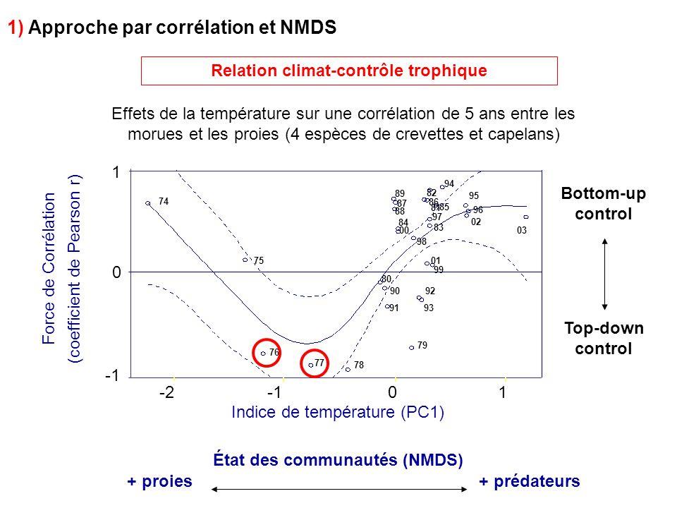 Relation climat-contrôle trophique État des communautés (NMDS)