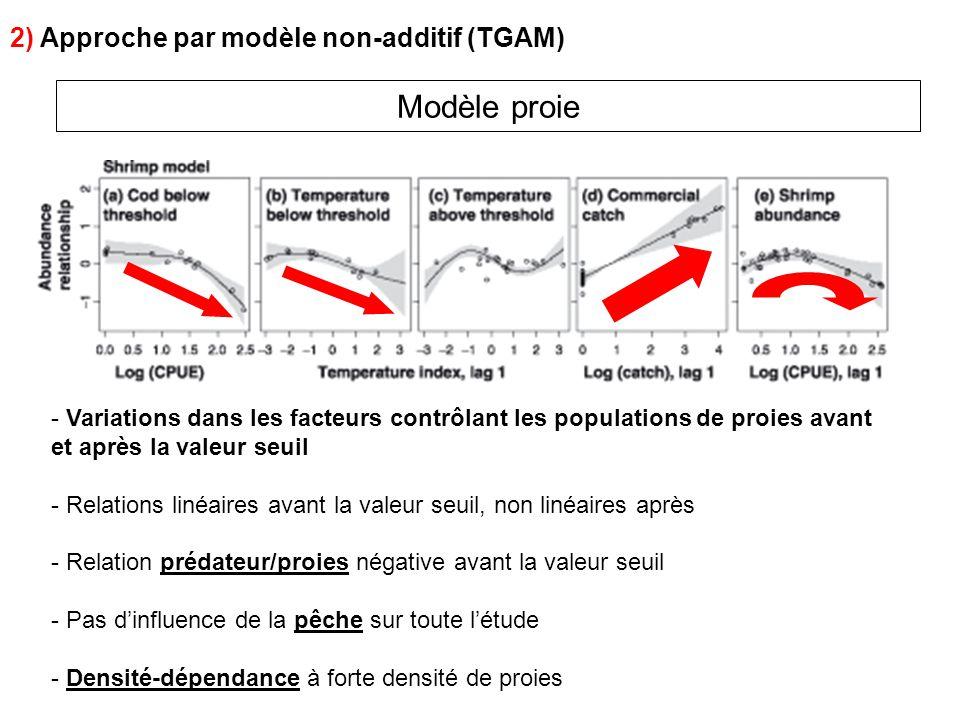Modèle proie 2) Approche par modèle non-additif (TGAM)
